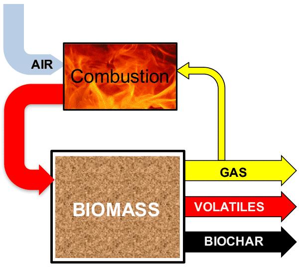 Basic Principles of Biochar Production - Biochar for